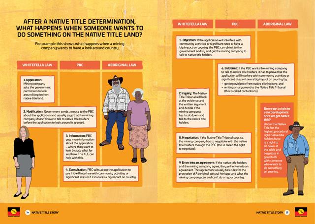 KLC-native-title-story-8